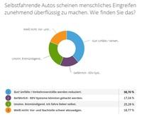 """Sicherer: Mehrheit begrüßt """"Selbstfahrende Autos"""""""