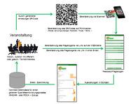 Digitales Feedback per QR-Code auch für offene Veranstaltungen