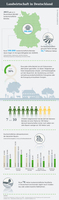 Infografik des Monats bei der AGRAVIS Raiffeisen AG