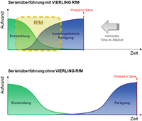 Ready for Manufacturing (RfM) mit Vierling