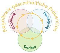 Gesundheitswoche am Donnersberg