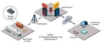 Sichere Prozesseinbindung von Telematik-Geräten in das IoT