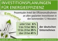 Energieeffizienz-Maßnahmen in der Industrie