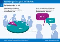 Technologisierung im Job: Soziale Kontakte leiden