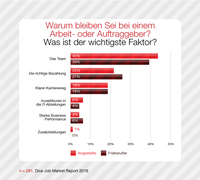 Dice-Report: IT-Spezialisten bleiben am häufigsten wegen Kollegen