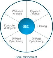 Professionelle Suchmaschinenoptimierung und Suchmaschinenmarketing von SEO Agentur in Wien