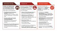 Kooperation zwischen Fraunhofer AISEC und PwC