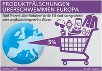 Produktfälschungen überschwemmen Europa