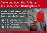 EU sagt Energieverschwendung den Kampf an