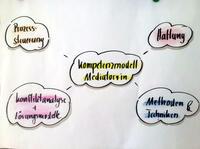 Mediationsausbildung: Professioneller Umgang mit Konflikten 2016/2017 - Köln