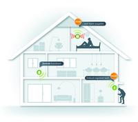 Einbruchprävention mit devolo Home Control
