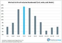 Freelancer Umfrage 2016 - steigende Umsätze, steigendes Einkommen