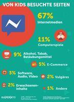 Bei Kindern im Netz besonders beliebt: Kommunikation, Computerspiele, Alkohol, Tabak und Betäubungsmittel