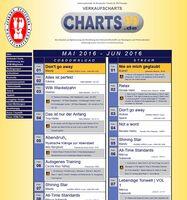 VDM listet in unabhängigen Charts tatsächliche Verkäufe