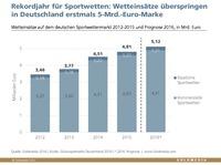 Rekordjahr für Sportwetten: Wetteinsätze überspringen 5-Mrd.-Euro-Marke