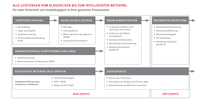 VOLTARIS bietet zertifiziertes Gesamtpaket an