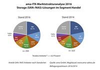 Storage-Lösungen in Handelsunternehmen