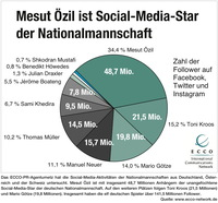 Özil, Alaba und Shaqiri sind die Social Media Stars