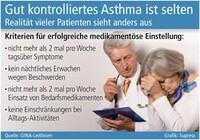 showimage Gut kontrolliertes Asthma ist selten