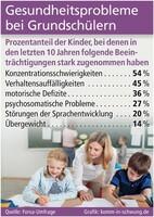 Anstieg von Gesundheitsproblemen bei Schülern