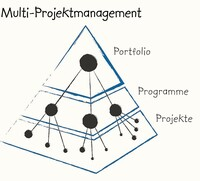 Multiprojektmanagement ist Chefsache in deutschen Unternehmen