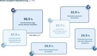 Trotz Benefits: Nur 27% der Händler sind Digitalisierungsprofis