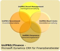 UniPRO/Finance, die All-in-One-Lösung für Finanzdienstleister