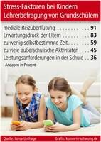 Stress-Faktoren bei Kindern