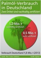 Palmöl-Verbrauch in Deutschland