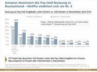 Pay-VoD in Deutschland auf dem Weg zum Milliardenmarkt