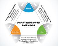 Softwareentwickler gesucht? IT-Offshoring: Chancen nutzen – Risiken minimieren
