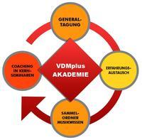 VDMplus – Akademie für die Musikwirtschaft
