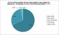 Agilität in der Logistik - Studie zeigt akuten Bedarf in Zeiten des Wandels