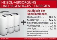 Heizöl-Versorgung und regenerative Energien