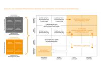 Gemeinsam ans Ziel: Strategisches Lieferantenmanagement für agile Prozessgestaltung