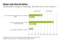 Deutschland könnte fast doppelt so viele Aktionäre haben