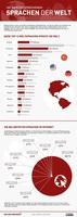 Hello weit vor ni hao: Englisch weiterhin klar die Nummer 1 der Internetsprachen