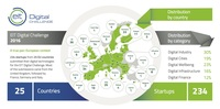 33 deutsche Startups im Rennen um die EIT Digital Challenge