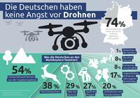 Drei Viertel der Deutschen fühlen sich durch Drohnen nicht gestört