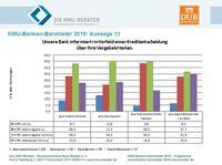 Kreditentscheidungen der Banken: Mittelstand braucht mehr Informationen