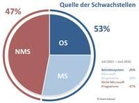 Private PCs in Deutschland: Anteil ungepatchter Windows-Betriebssysteme geht zurück