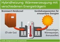 Wärmeerzeugung mit verschiedenen Energieträgern