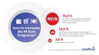 Sodexo: Drei Viertel der deutschen Arbeitnehmer erhalten keine Sozialleistungen