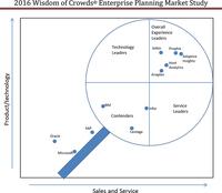 Studie zum Thema Planungssoftware: Große IT-Anbieter von Spezialisten ausgestochen