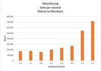 Hazelcast veröffentlicht Version 3.7: Cloudfähig, 30 % schneller und als erstes In-Memory Data Grid voll modularisiert