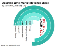 Lime Market in Australia is set to increase at a CAGR of 1.7% in terms of value by 2024