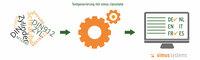 Automatisierte Texterstellung für CAD-, ERP- und PLM/PDM-Systeme