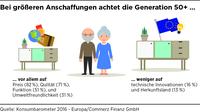(Studie) Konsumbarometer 2016 - Europa