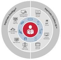 Imprivata optimiert mit OneSign klinische Workflows und unterstützt Microsoft RDS