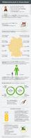 Infografik der AGRAVIS zur Mühlenwirtschaft in Deutschland